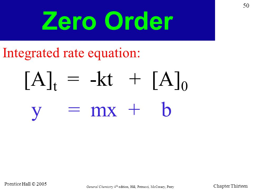 Zero Order Integrated rate equation: [A]t = -kt + [A]0 y = mx + b